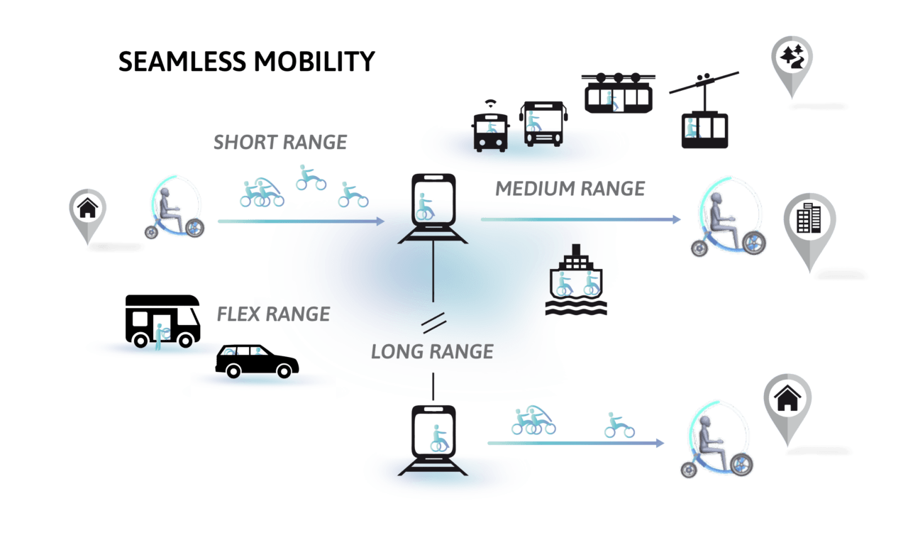 seamless mobility